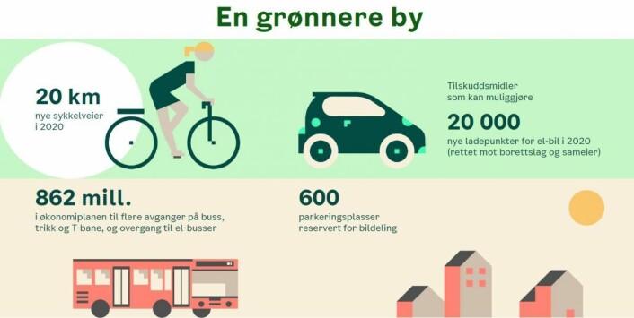Tiltak for å kutte klimagasser preger byrådets budsjettforslag for neste år og i planen som skal vedtas for perioden frem til og med 2023. Illustrasjon: Oslo kommune
