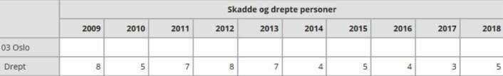 Antallet drepte i trafikkulykker i Oslo, etter år. Statistikk: Statens Vegvesen
