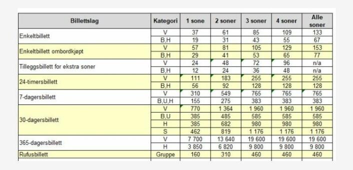 Skjermdump fra Ruter som viser prisene fra og med søndag 26. januar.