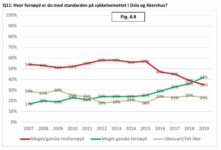 Hvor fornøyd er du med standarden på sykkelveinettet i Oslo og Akershus?
