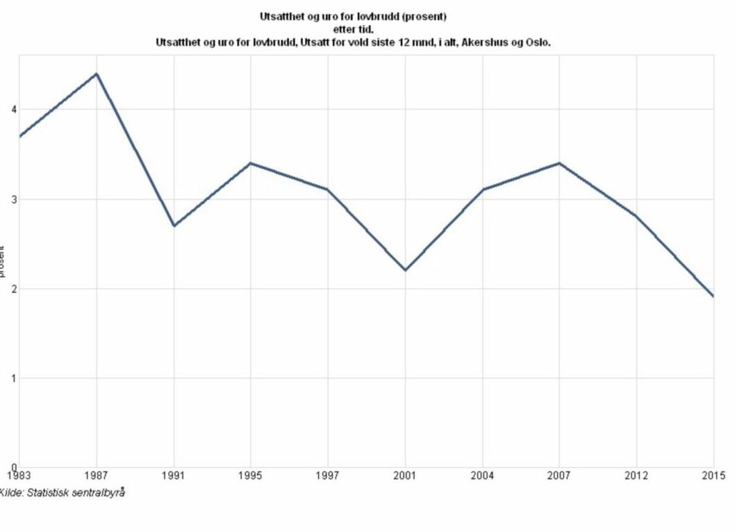 Voldsstatistikken fra SSB viser at det aldri har vært færre folk i Oslo og Akershus som rapporterer å være utsatt for vold enn i 2015. Samtidig har innvandrerandelen i Oslo og Akershus aldri vært høyere.