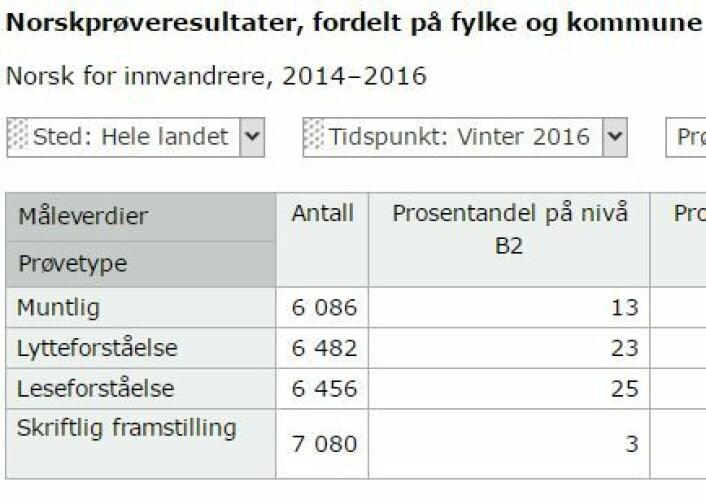 Kun tre prosent besto norskprøven B2 i hele landet vinteren 2016. Statistikk: Kompetanse Norge