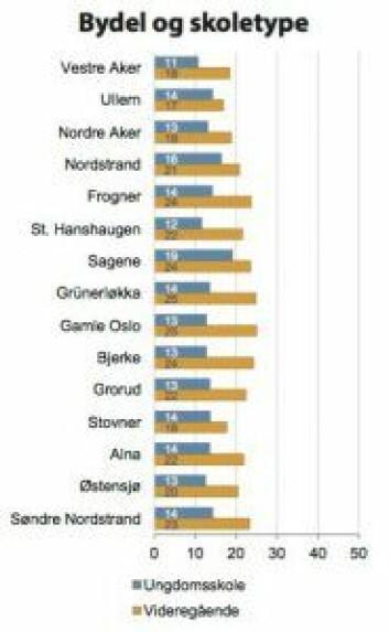 Depressive symptomer: Grünerløkka-ungdommer topper depresjonsstatistikken. Foto: NOVA/Ung i Oslo 2015