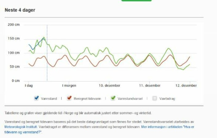 På tidevannstabellen til kartverket.no kan du avlese både meldt og målt vannstand. Når vinden snur på nord i løpet av helga, vil vannstanden i Oslofjorden bli lavere.