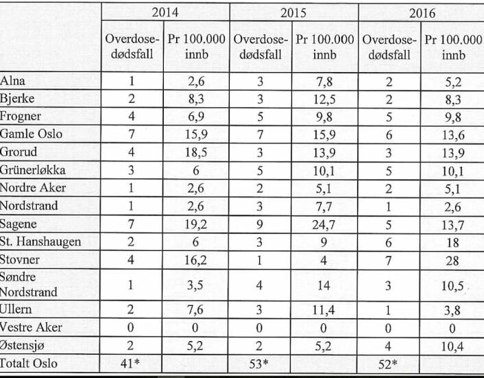 Den nye statistikker antalet overdødsfall per bydel i perioden 2014-2016. Grafikk: Velferdsetaten