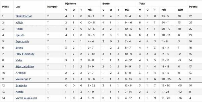 Etter vårsesongen leder Skeid har Skeid ett poengs ledelse i 2.div. avdeling 2