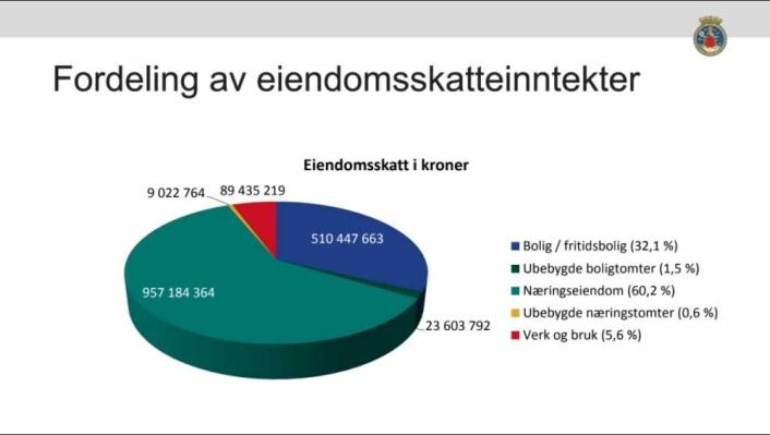 Slik er fordelingen av eiendomsskatt i 2017. Private huseiere står for omlag en tredjedel av kommunens inntekter på over 1.6 millarder kroner. Illustrasjon: Oslo kommune