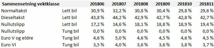 Tabellen viser utviklingen for alle bomstasjonene i både Oslo og Bærum fra juni til og med november 2018. Oversikt fra Fjellinjen