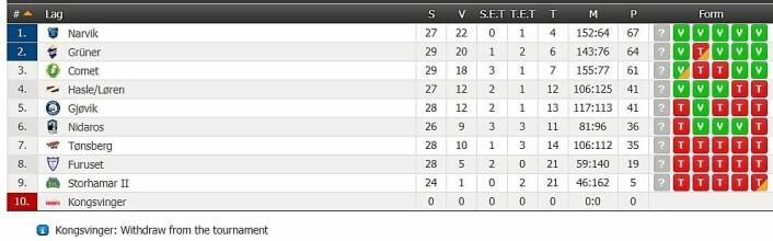 Alt ligger i Grüner-spillenes hender i de siste tre kampene når det gjelder å sikre kvallikplass for opprykk til Get-ligaen. Grafikk: Scoreboard.com