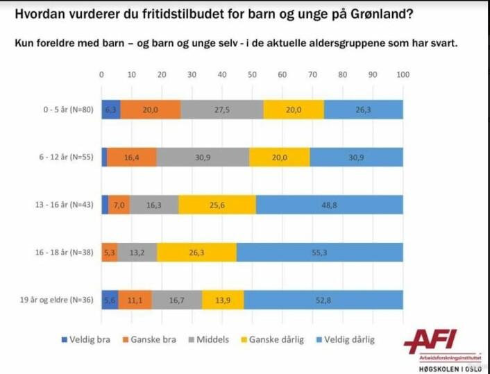 Over 75 prosent av ungdom og deres foreldre på Grønland mener fritidstilbudet er for dårlig.