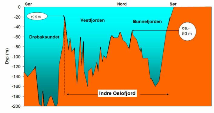Illustrasjon av undervannsterskler i Indre Oslofjord. Illustrasjon: NIVA
