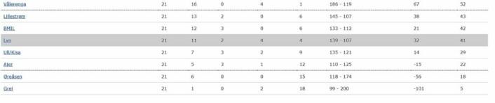 Tabellen lyver ikke! Neste år skal Vålerengas innebandyherrer spise kirsebær med de store, etter å ha rykket opp til eliteserien. Grafikk: Innebandy.no