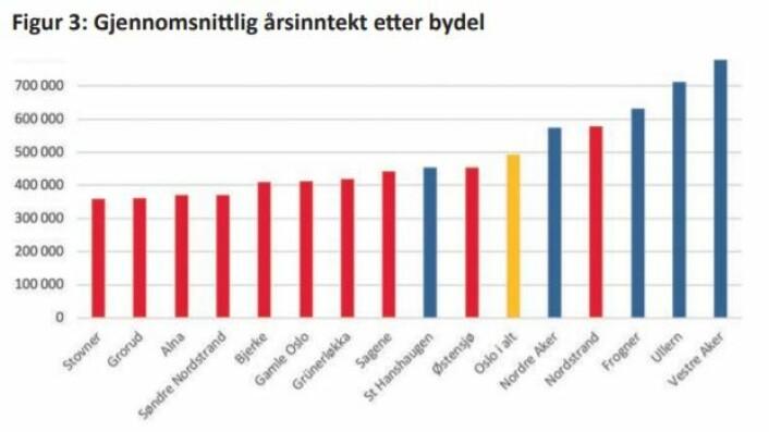 Kilde: Oslo kommunes statistikkbank. Gjennomsnittsinntekt etter delbydel, alder og kjønn