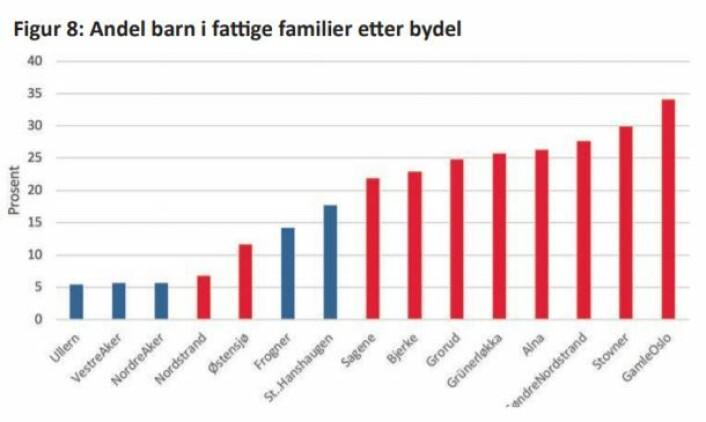 Kilde: Barnefattigdom.no.<br />Tallene er fra 2016.