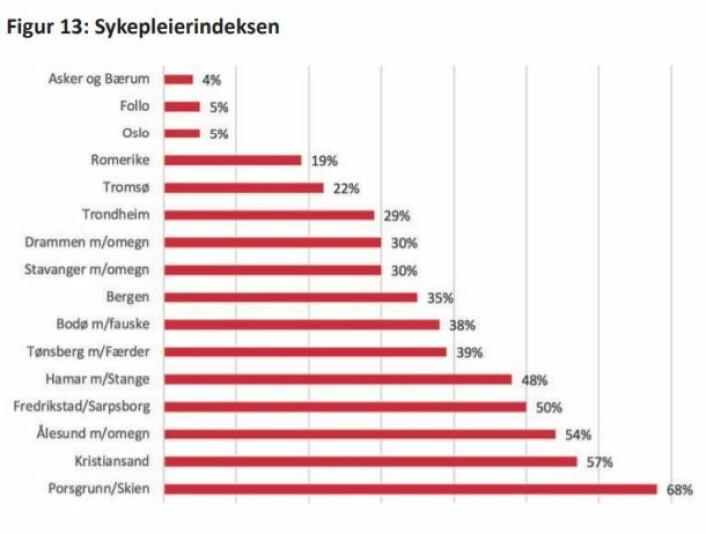 Kilde: Eiendom Norge, 2018, http://eiendomnorge.no/<br />den-norske-sykepleierindeksen/