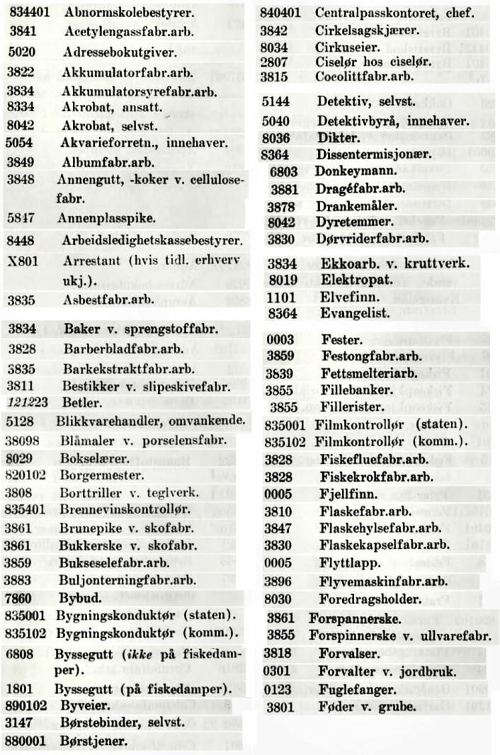 Av kuriøse titler listet opp alfabetisk er for eksempel buljonterningfabrikkarbeider, barkekstraktfabrikkarbeider og selvstendig børstebinder. Eller hva med ciselør hos ciselør?
