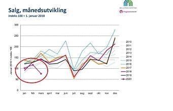 Boligsalget går drastisk ned i Oslo
