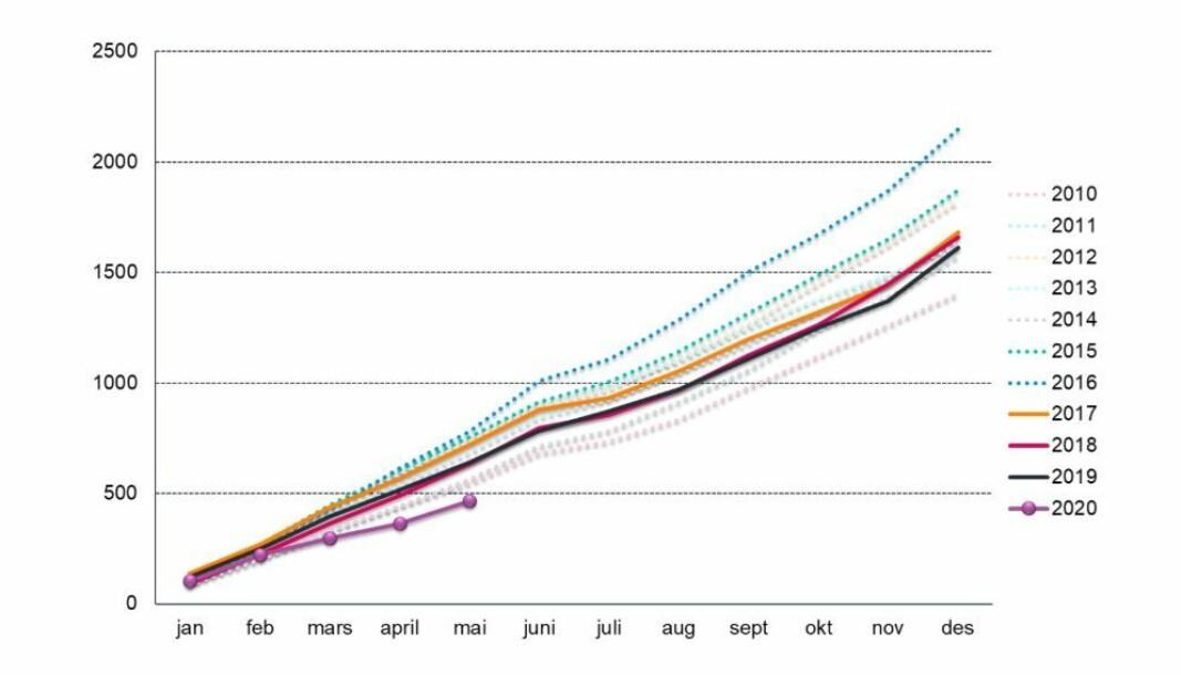 Den lilla kurven viser salget så langt i år for hele landet. Toppåret var i 2016,