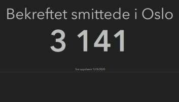 Antallet smittede i Oslo har gått kraftig opp i det siste.