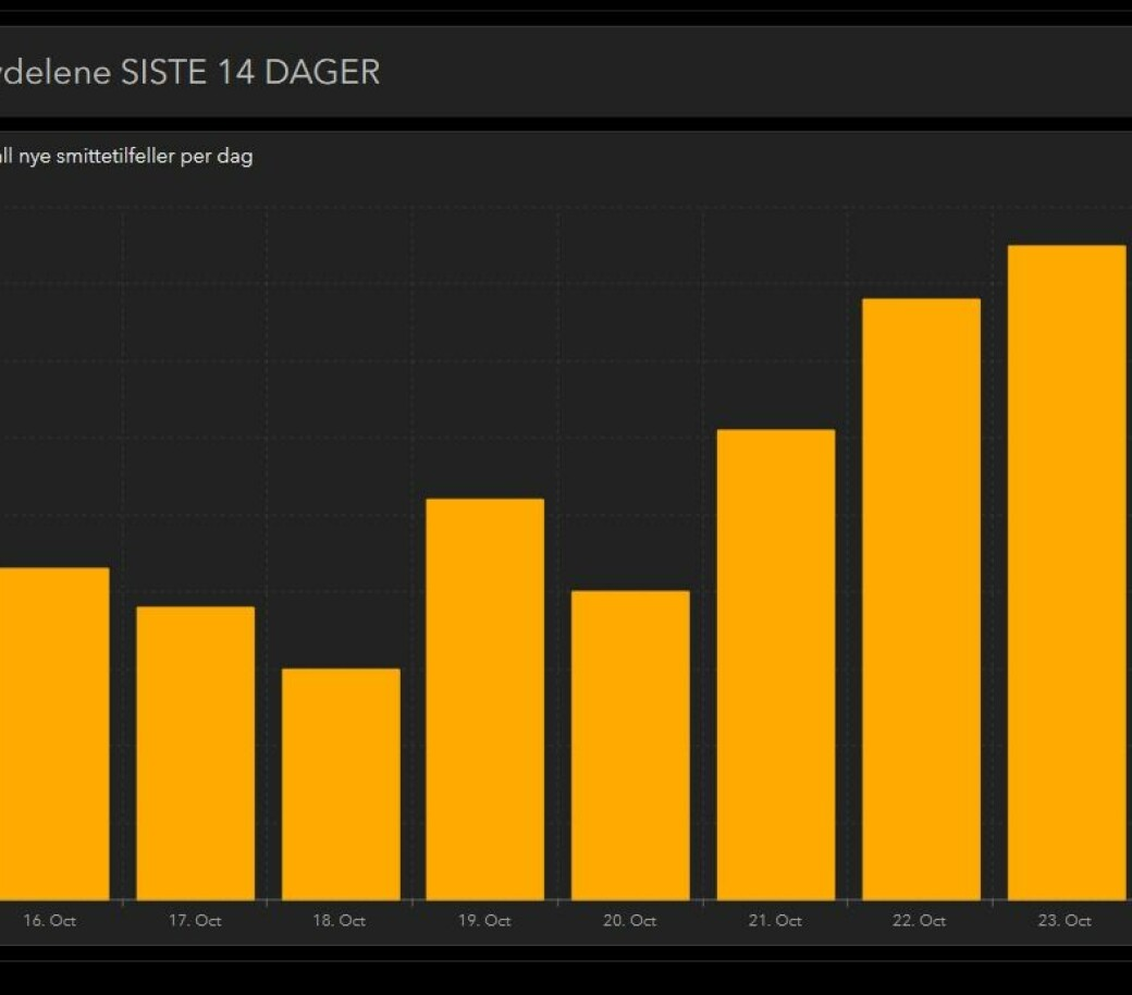 Søylene viser smitteutviklingen i Oslo de siste dagene. Fredag ble det meldt om 85 nye koronatilfeller i Oslo. Dette er det høyeste antallet siden 3. april.
