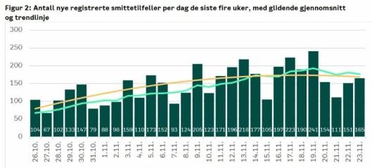 Tendens viser utflating av koronasmitte i Oslo. Men helseetaten er usikker på om det stemmer