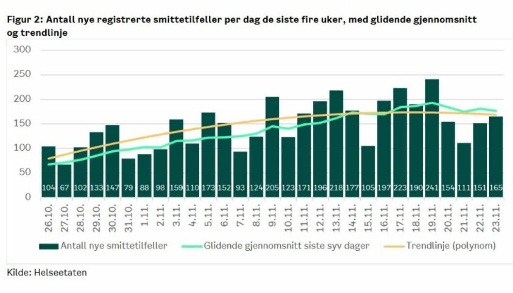 Både snittkurve siste syv dager og den lange trendlinjen viser tendenser til utflating av koronasmitte i Oslo.