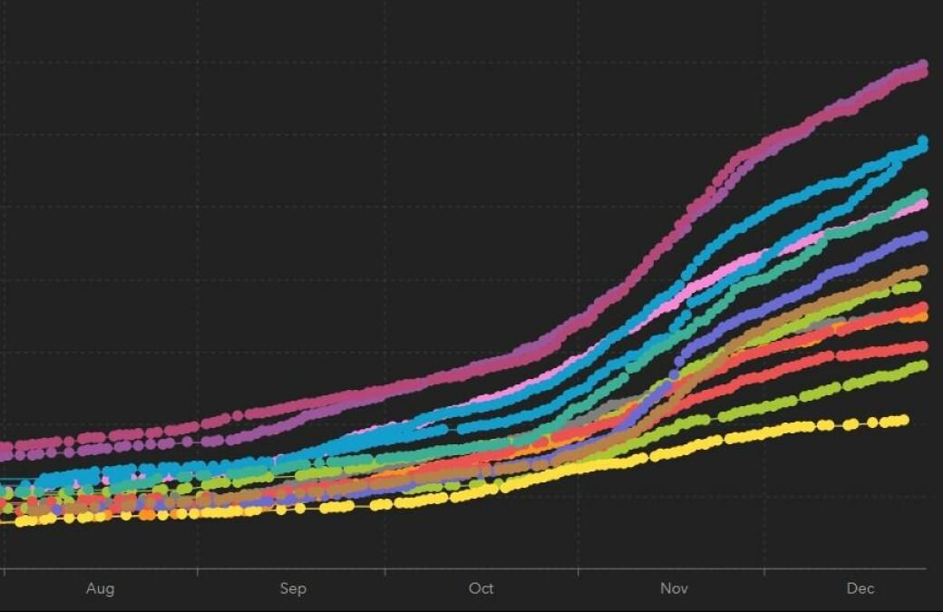 Kurvene er Oslos ulike bydeler og viser hvordan smitten har gått oppover i alle bydeler siden august.