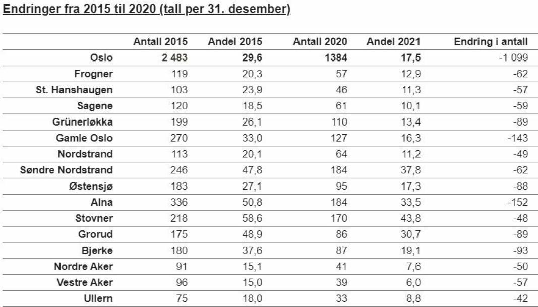 Endringer i kontantstøtten fra 2015 til ut 2020.
