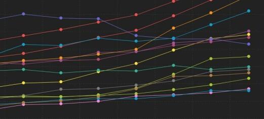 Koronasmitte i Oslo har økt i snart tre uker på rad. Nesten alle bydeler har smitteøkning