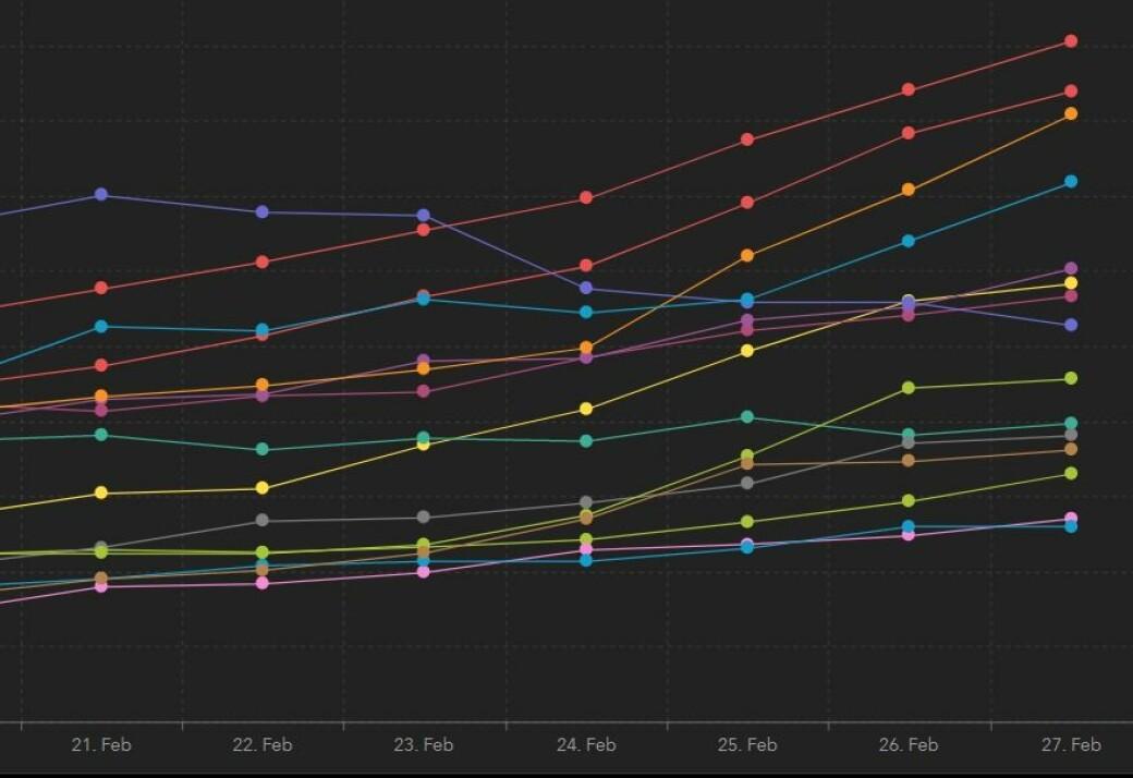 De fire øverste smittekurvene viser økningen i henholdsvis bydel Stovner, Alna, Grorud og Bjerke.