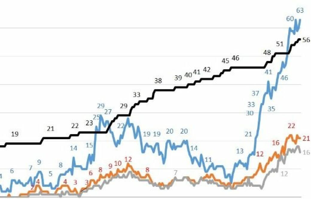 Grafene viser koronautviklingen ved OUS siden september i fjor. Svart viser koronadødsfall, blått koronainnleggelser, oransje er intensivpasienter med covid-19 og grått er koronapasienter koblet til respirator.