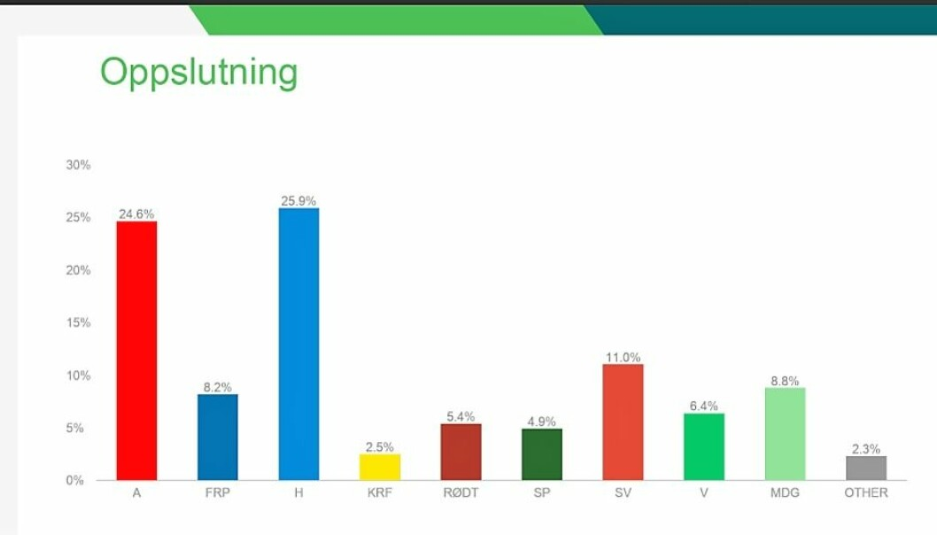Slik ser partibarometeret for april måned ut for hovedstaden
