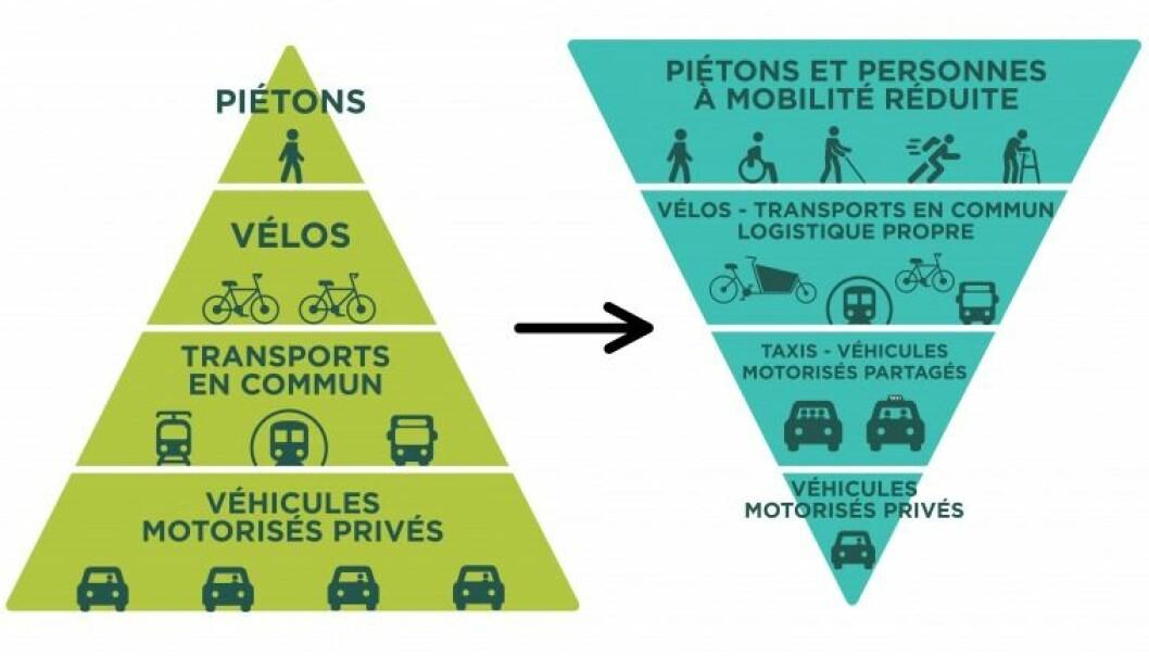 I Paris settes den gående øverst i trafikkpyramiden, som også snus på hodet, for å vise at det er langt flere gående enn biler og andre kjøretøy i byen.