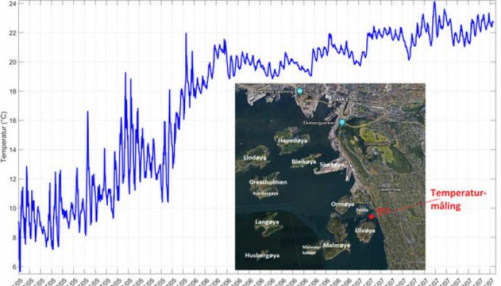 I kurvene over er temperaturen i overflaten vist fra 1. mai til 10. juli. Dataene er hentet fra NIVAs målestasjon i Paddehavet ved Ulvøya i Indre Oslofjord. Kartet viser plasseringen av målestasjonen med en rød prikk.