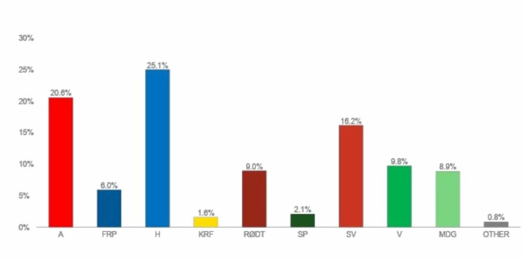 Søylene viser partienes oppslutning i Oslo. Målingen er gjort av Norstat på oppdrag for NRK.